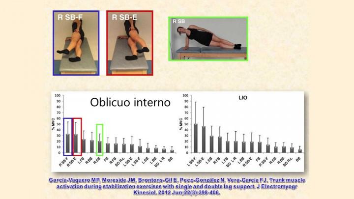 Plancha lateral. Modificando la intensidad