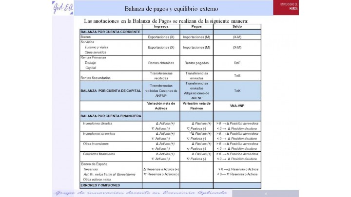 Grupo de innovación docente de Economía Aplicada. Balanza de pagos y equilibrio externo