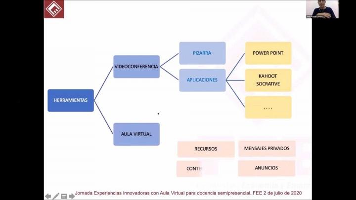 Experiencias innovadoras con Aula Virtual para docencia semipresencial. Facultad Economía y Empresa