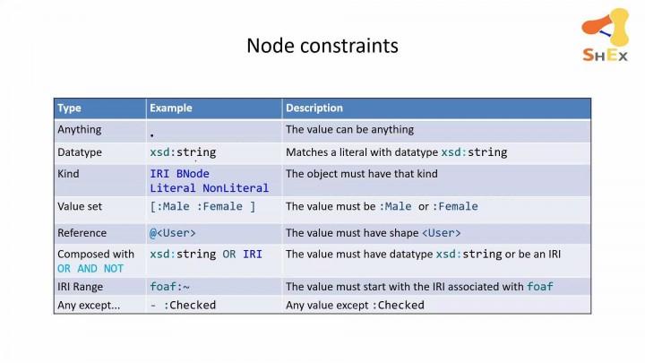 03_Control de versiones de la ontología