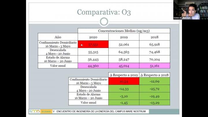Durán del Amor, M. M. - Contaminación y Covid Ha mejorado el confinamiento la calidad del aire que respiramos