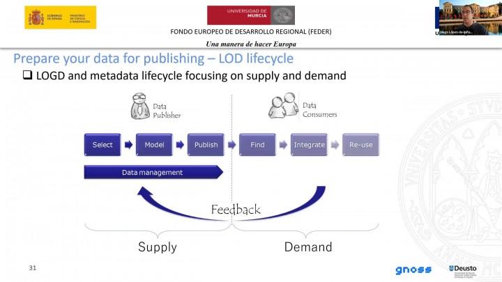 20210210 1-Introducción a Linked Open Data