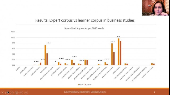 A corpus-based analysis of clausal complexity in experts' and learners' academic texts: A case study